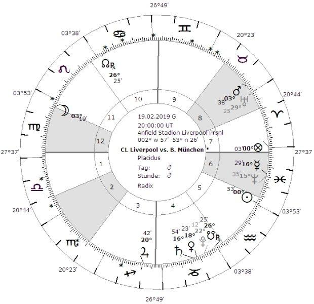 vedisches Match macht Horoskop